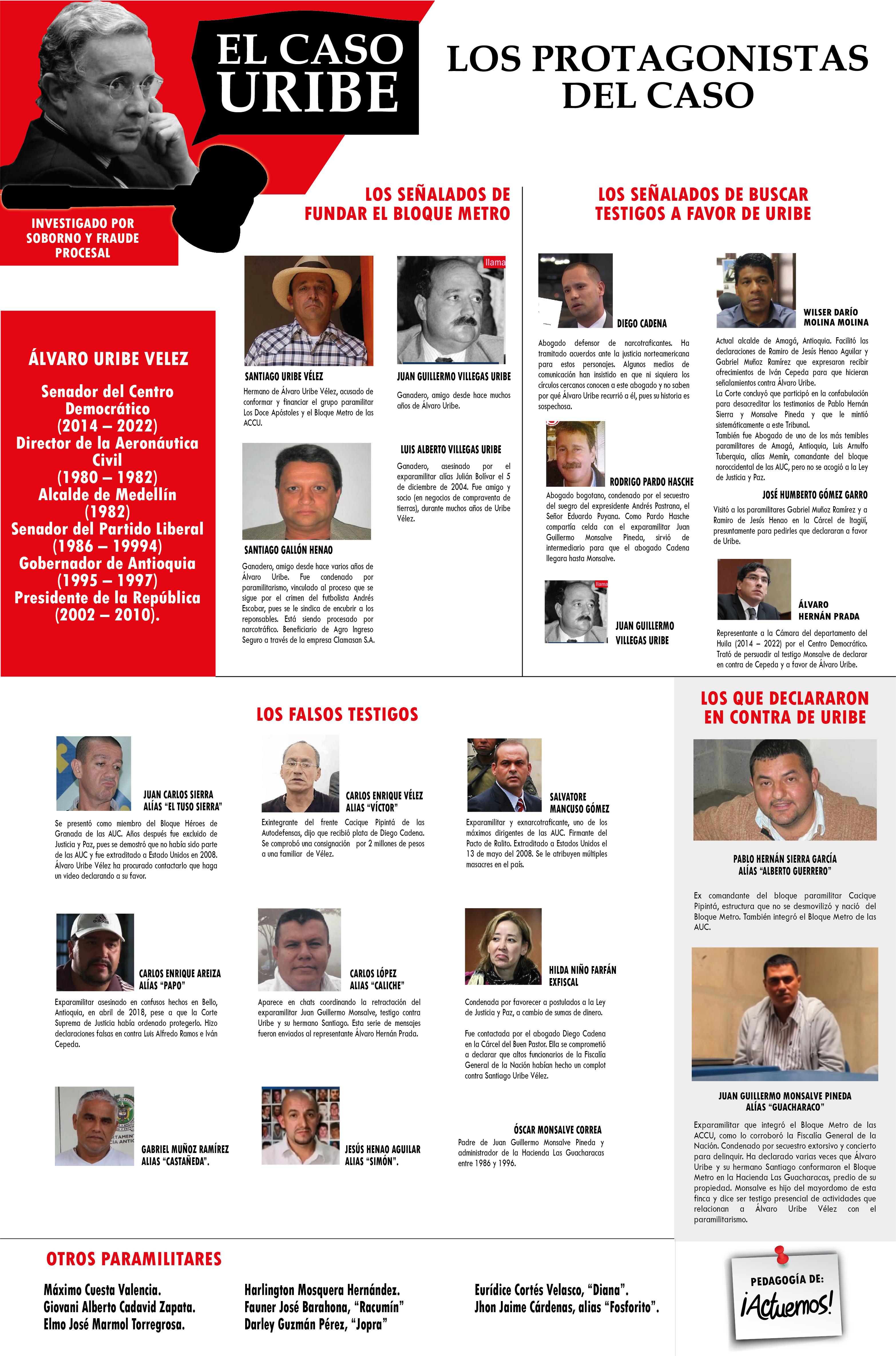 2. El Caso Uribe - Personajes